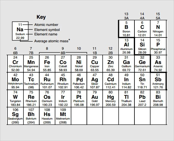 10+ Element Chart Templates Sample Templates - electronegativity chart template