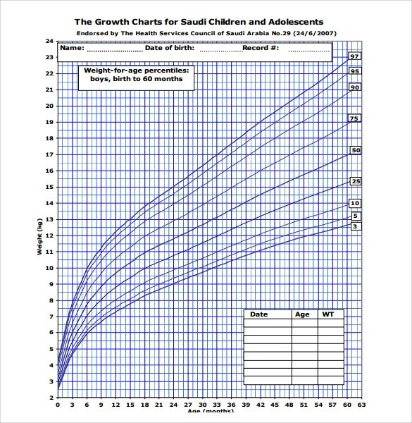 7+ Sample Weight Chart for Boys Sample Templates