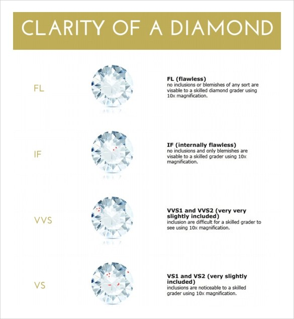 Sample Diamond Chart Sample Diamond Clarity Chart Documents In Word