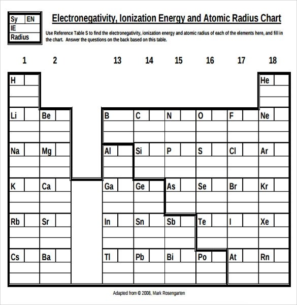 8+ Sample Ionization Energy Charts Sample Templates - electronegativity chart template