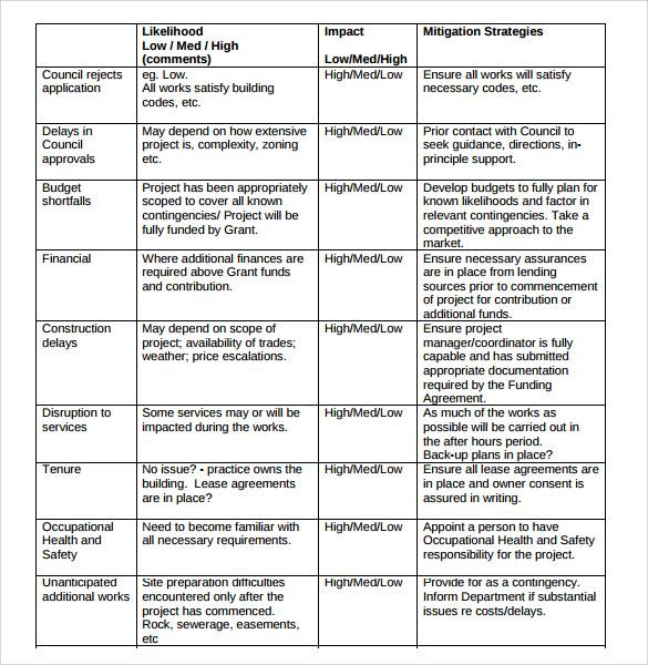 Risk Management Plan Template cyberuse - risk management plan template