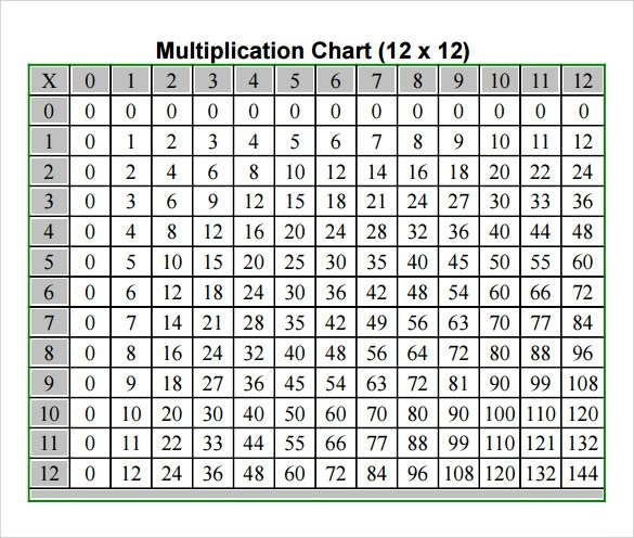 8 Multiplication Chart Templates to Download for Free Sample Templates - roman numeral chart template