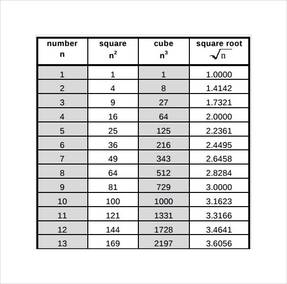 8 Square Root Chart Templates to Download Sample Templates
