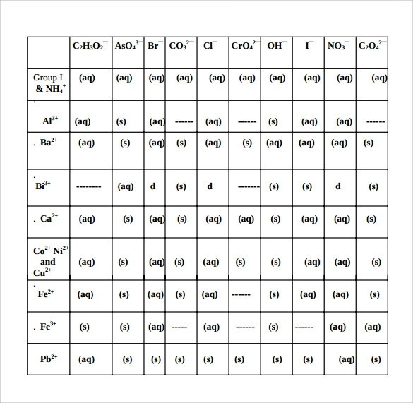 8+ Solubility Rules Chart Templates Sample Templates