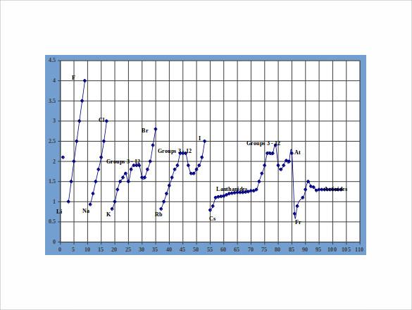 Electronegativity Chart Template Plot Chart Template - electronegativity chart template