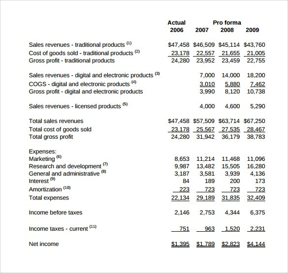Pro Forma Income Statement \u201311+ Free Samples, Examples  Formats