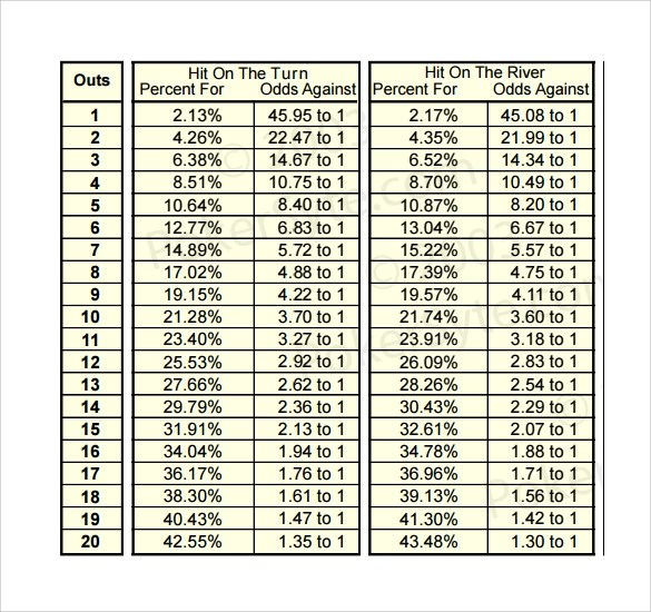 Sample Holdem Odds Chart - 6+ Documents In PDF, Word - sample holdem odds chart template