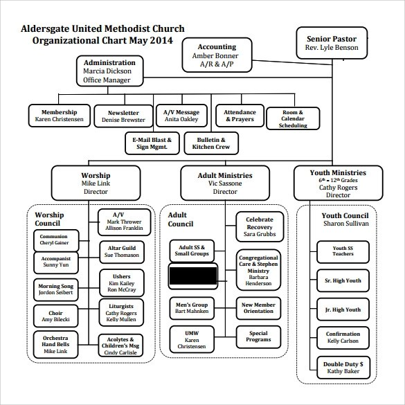 Church Organizational Diagrams Or Charts - Introduction To
