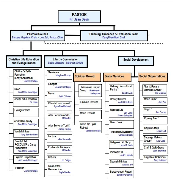 Sample Church Organizational Chart template - 13+ Free Documents - company flow chart template