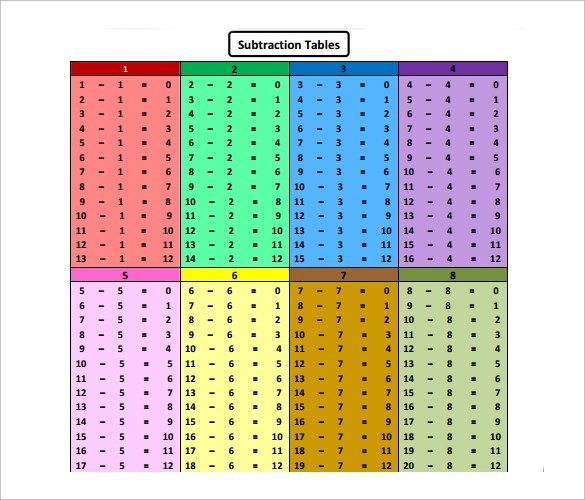 6+ Subtraction Tables Sample Templates - Subtraction Table