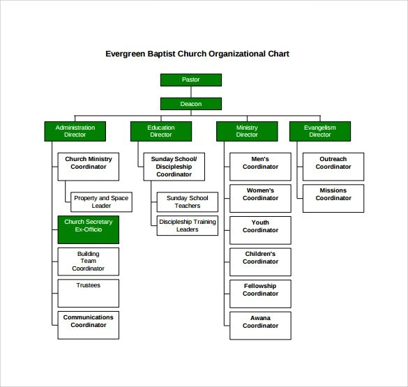 horizontal organization chart template node2004-resume-template - ics organizational chart