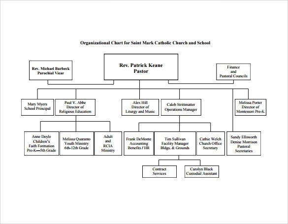 Church Organizational Chart Template | Price Negotiation
