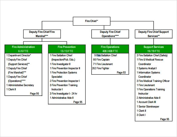 department organization chart template - Ozilalmanoof
