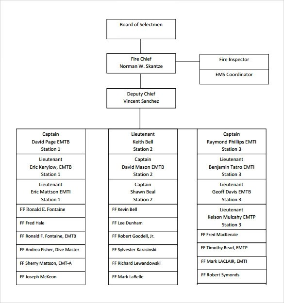 13+ Sample Fire Department Organizational Charts Sample Templates - departmental structure template