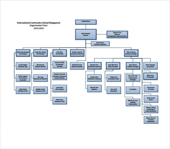 9+ Sample ICS Organizational Chart Templates Sample Templates - Ics Organizational Chart