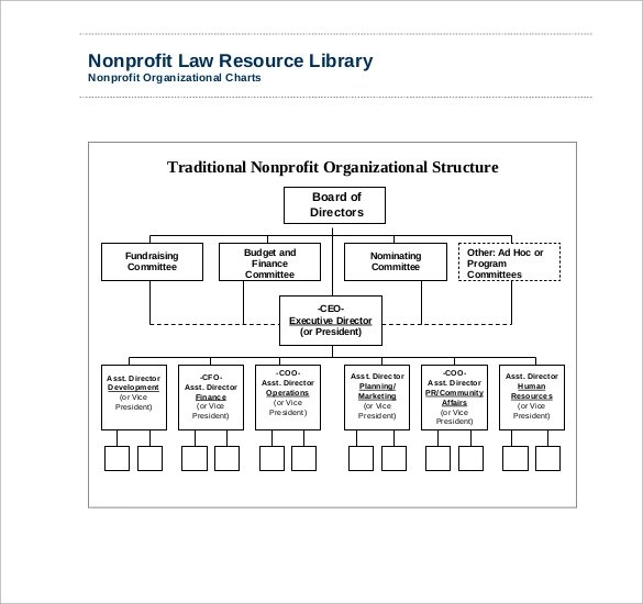 6+ Non Profit Organizational Charts Sample Templates - departmental structure template