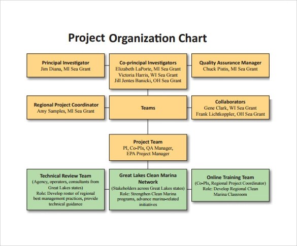 12 Project Organization Chart Templates to Download Sample Templates