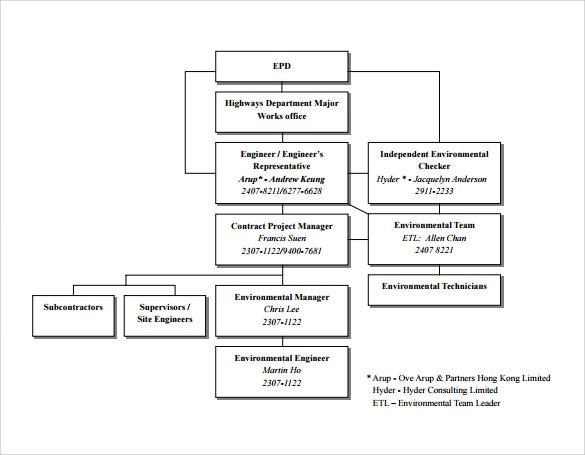 Project Organizational Chart Template 7 Best Images Of Project - project organization chart