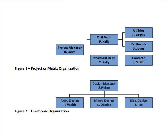 sample business organizational chart