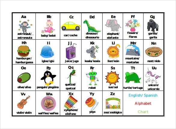 Sample Spanish Alphabet Chart - 7+ Documents in PDF, Word - spanish alphabet chart