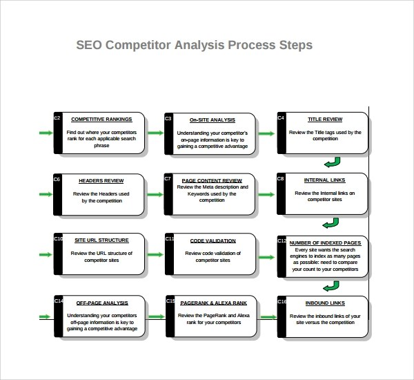 seo competitor analysis template - competitor matrix template