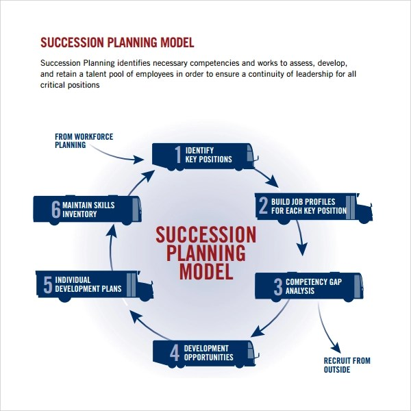 Free Small Business Guides Free A Business Books Pdf Sample Succession Plan Template 9 Free Documents In Pdf