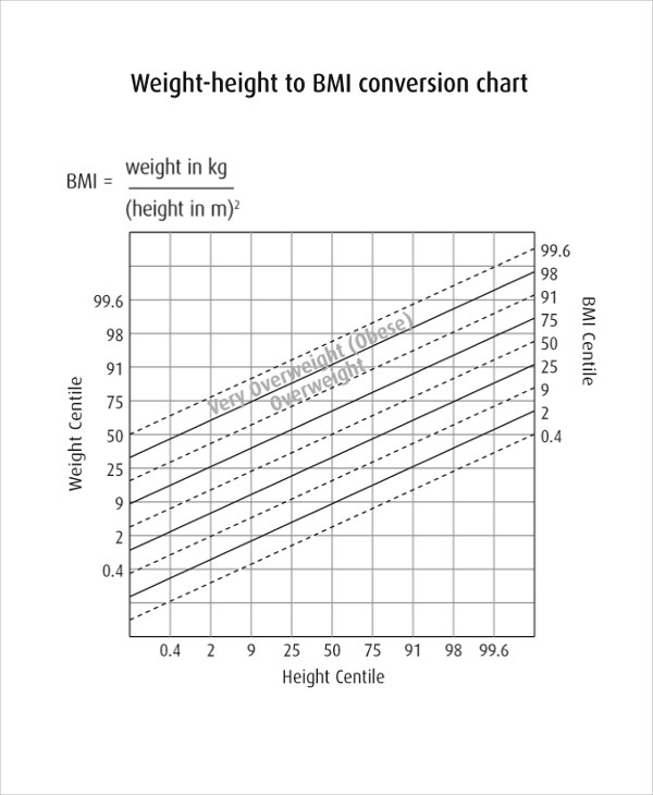 Sample BMI Index Chart Template - 19+ Free Documents Download in - bmi chart template