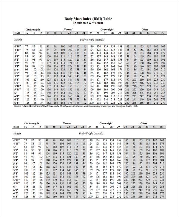 20+ BMI Index Chart Templates Sample Templates