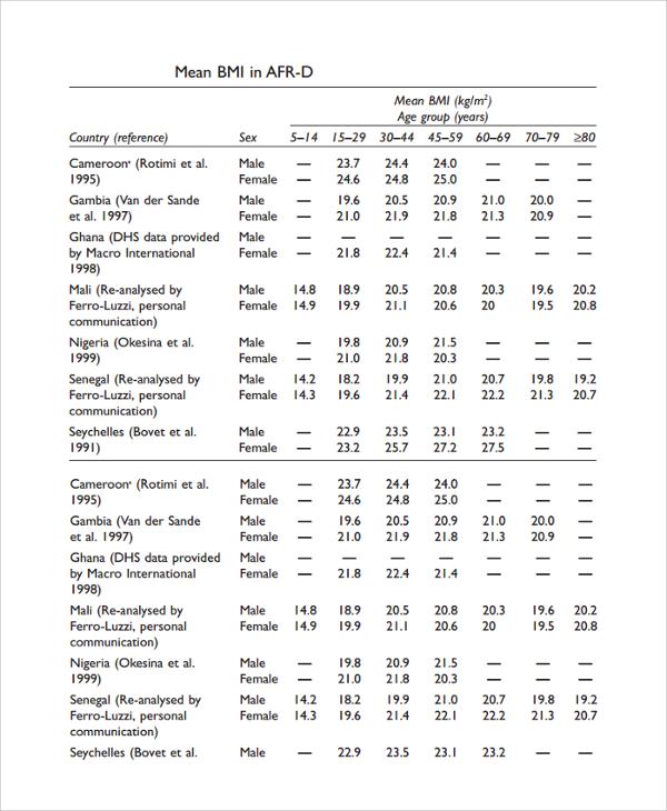 bmi chart for female - Eczaproductoseb