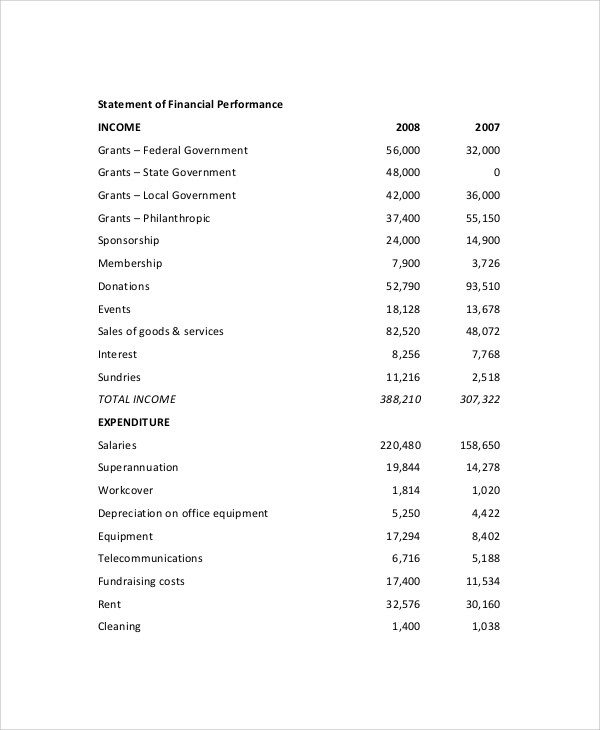 6+ Sample Income Statement Formats Sample Templates