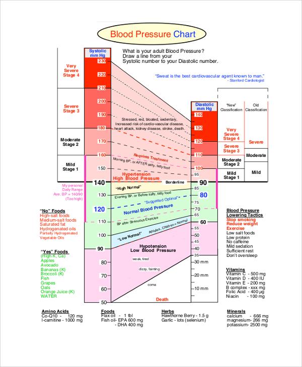 Sample Blood Pressure Chart - 9+ Examples in PDF, Word