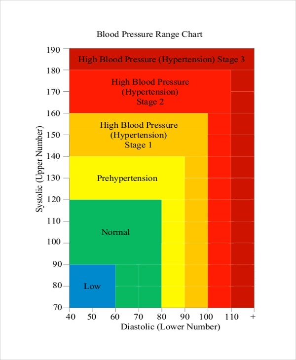 Normal Lab Values Chart Template Blood Sugar Ranges Chart Blood