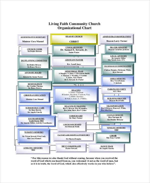 church organizational chart - Hunthankk