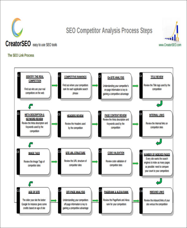 7+ Sample Competitor Analysis Reports Sample Templates - competitor analysis report
