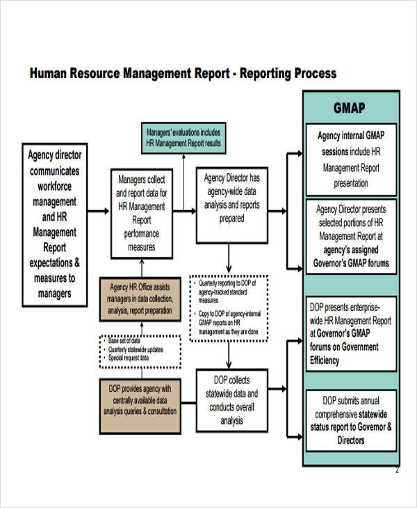 12+ Sample HR Reports Sample Templates - hr report