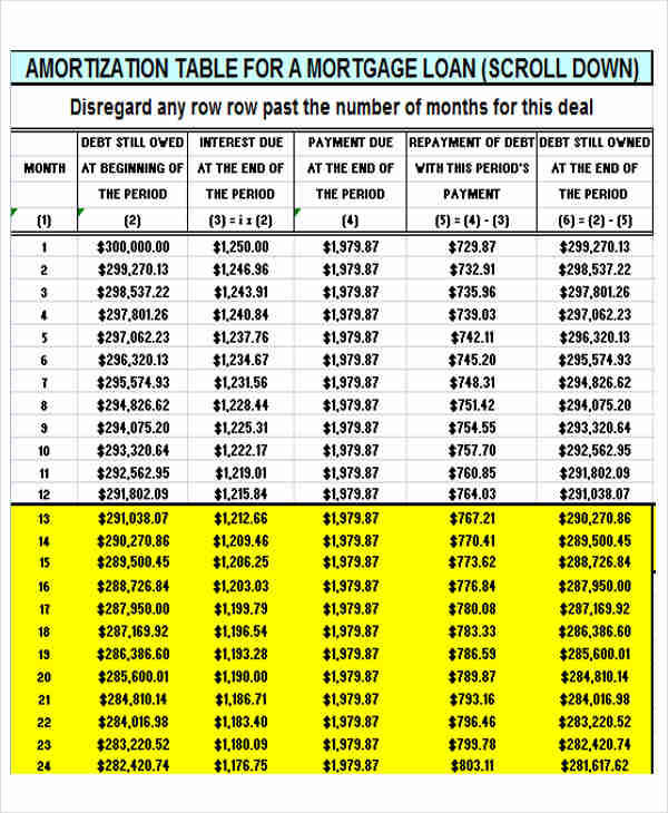 amortization chart for mortgage - Militarybralicious - Amortization Mortgage