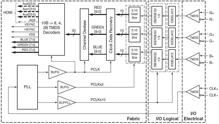 logic diagram of an xor algorithm
