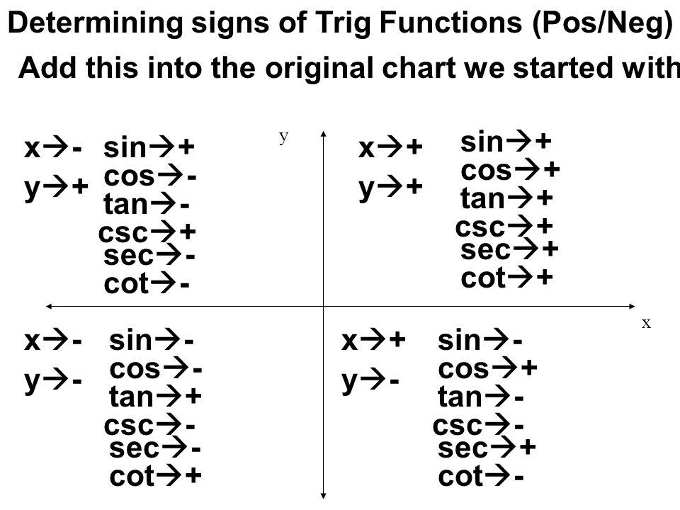elegant trig functions chart  unit circle diagram charts 1