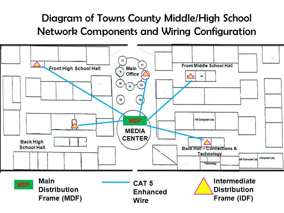 Julie Thompson MEDT 7477 Dr Cooper Spring  Network/Wiring Diagram