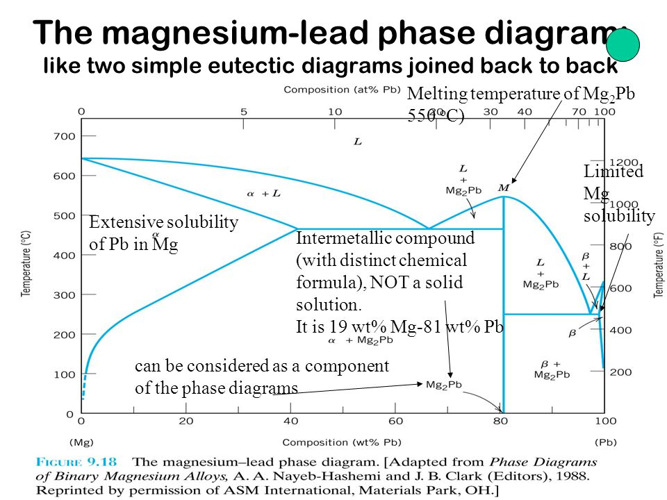 Chapter 9-15 The copper-zinc phase diagram Terminal and