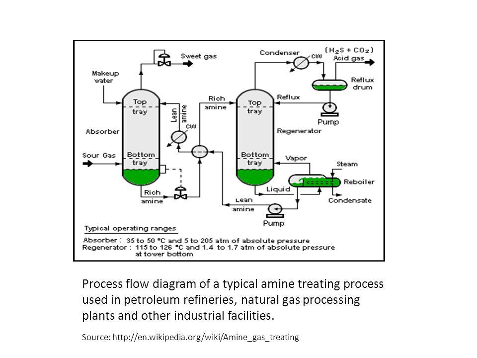 Control of sulfur oxide 低硫燃料 (low sulfur fuel) 燃料脫硫 (fuel
