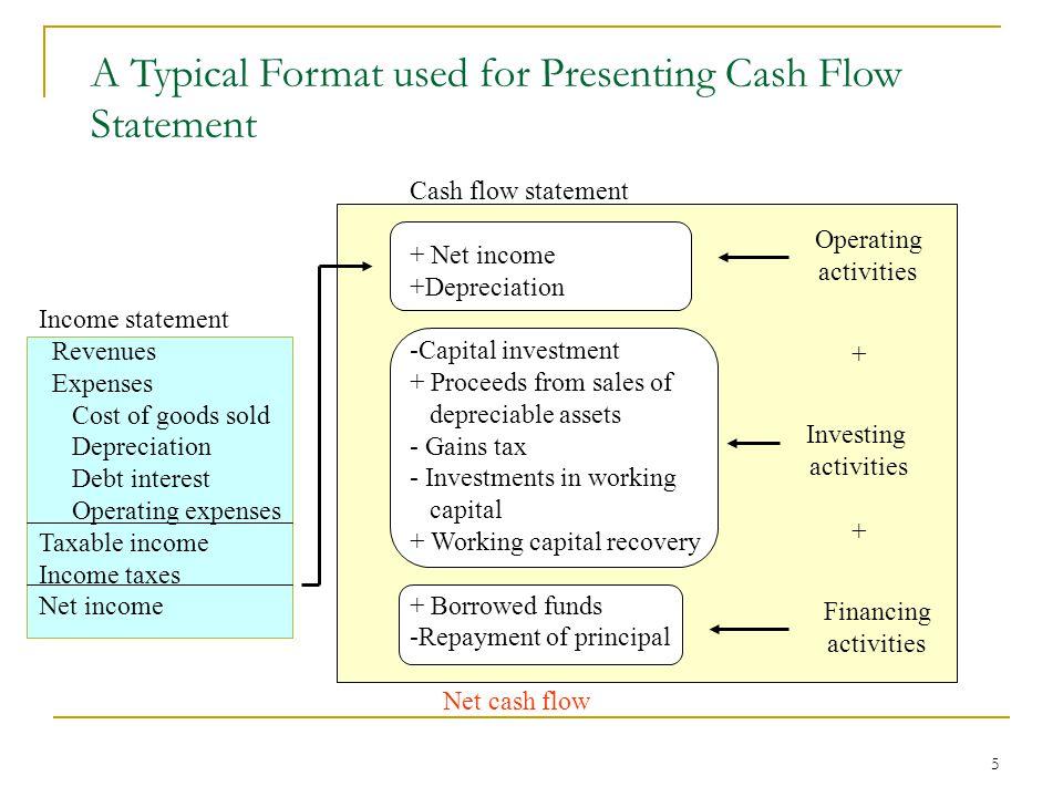1 Project Cash Flow Analysis Lecture No 27 Professor C S Park