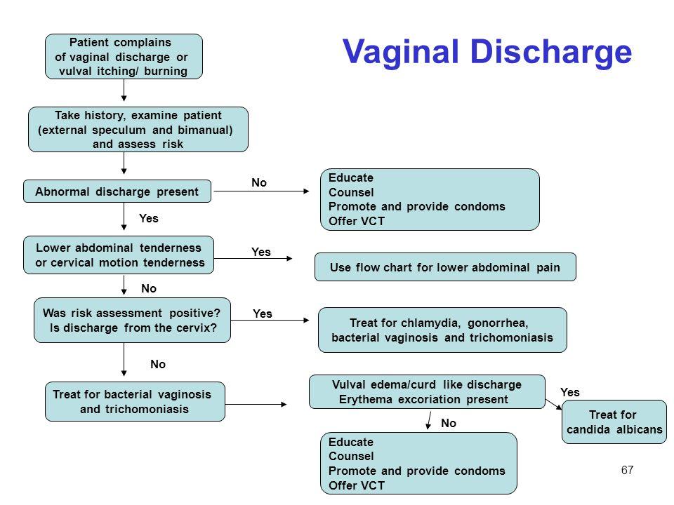 std discharge color chart Zeenla