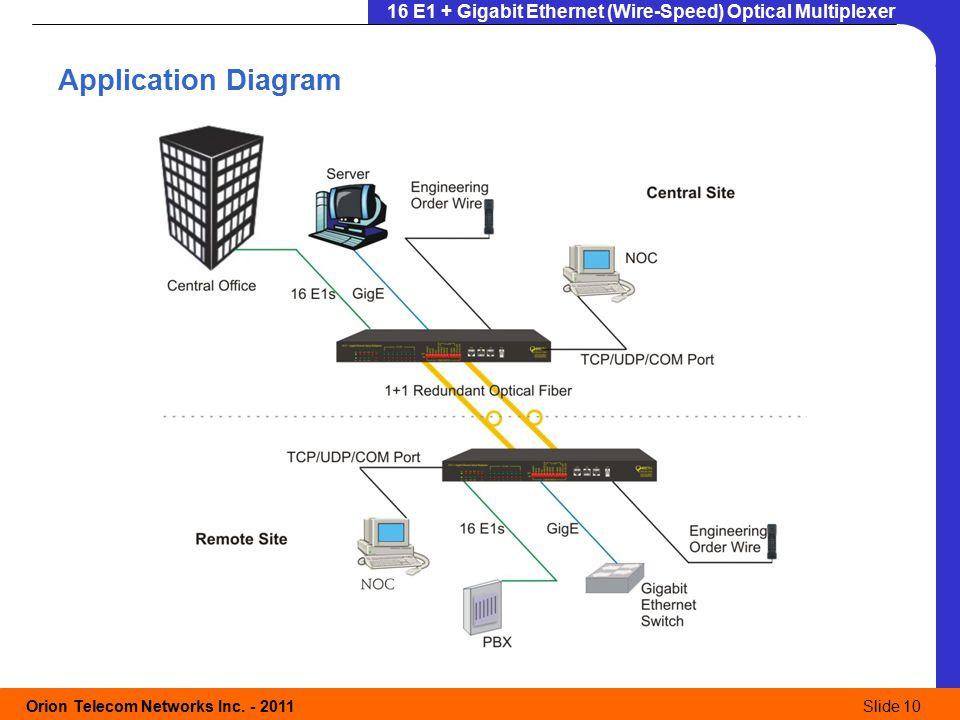 Gigabit Ethernet Switch Wiring Diagram Modem Wiring Diagram, Pci