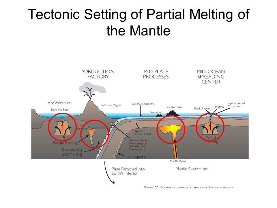 Class 7 Mantle Melting and Phase Diagrams William Wilcock OCEAN/ESS