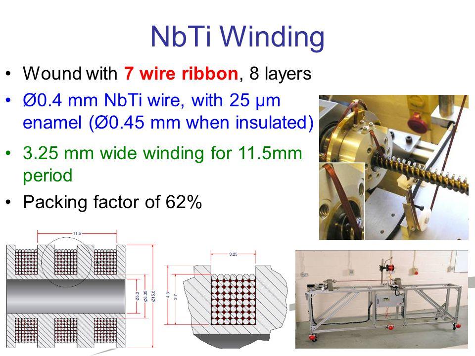 Status of the UK Superconducting Undulator Studies Jim Clarke ASTeC