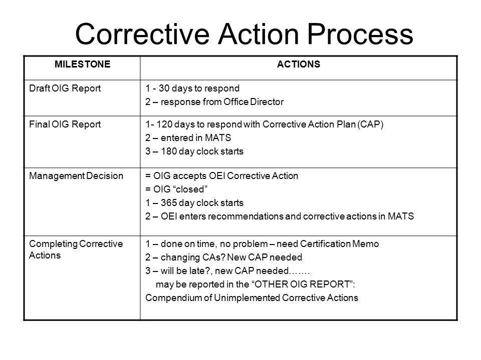 AUDITS Process and Corrective Actions OIG RolesGAO ROLES \u2013 OIG \u2013OIG