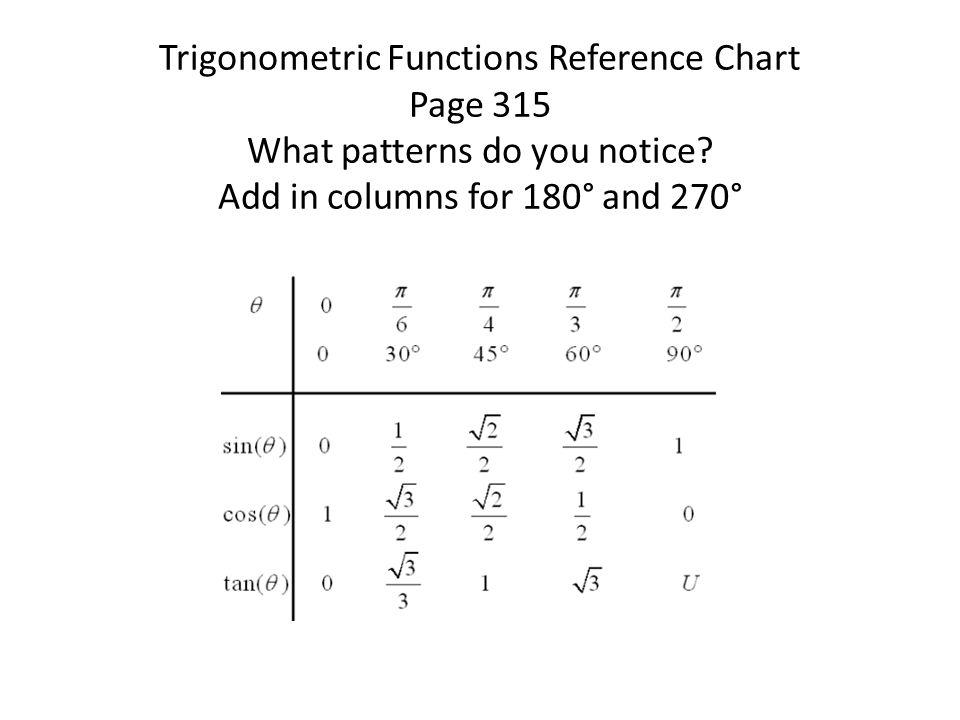 trigonometric function chart - Oyuarmanmarine