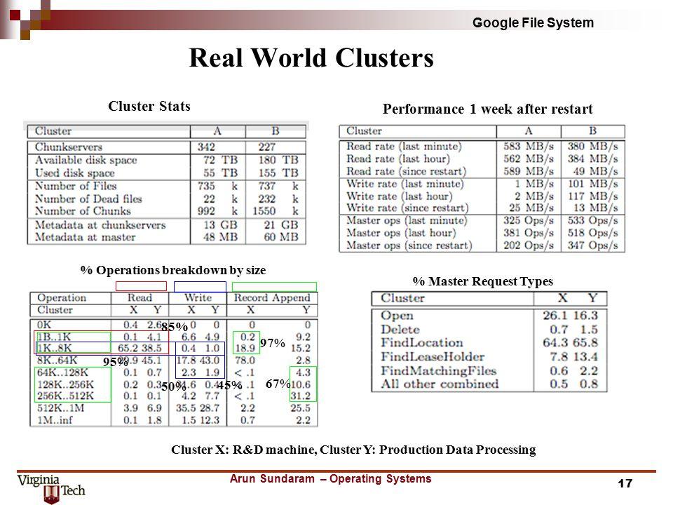 Google File System 1Arun Sundaram \u2013 Operating Systems - ppt download