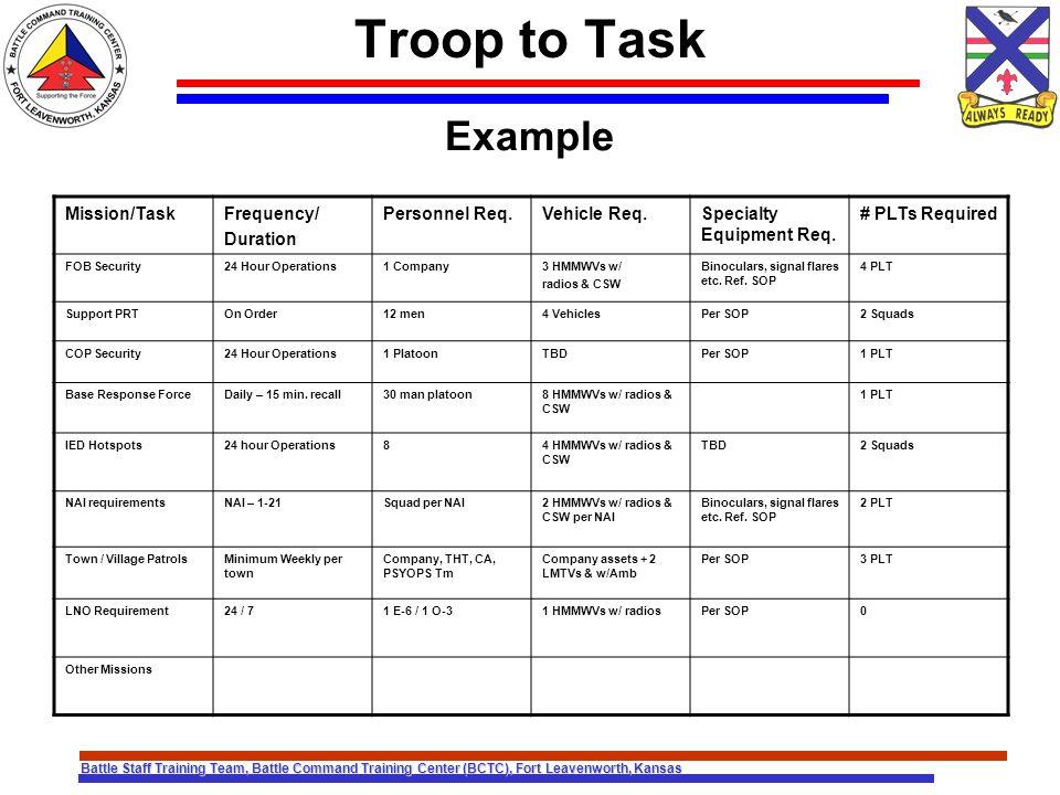 Battle Staff Training Team, Battle Command Training Center (BCTC